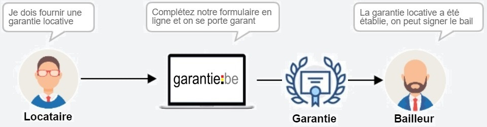 Garantie location